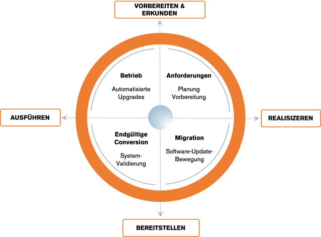MIGNOW-migrate-to-s4hana-now-diagram