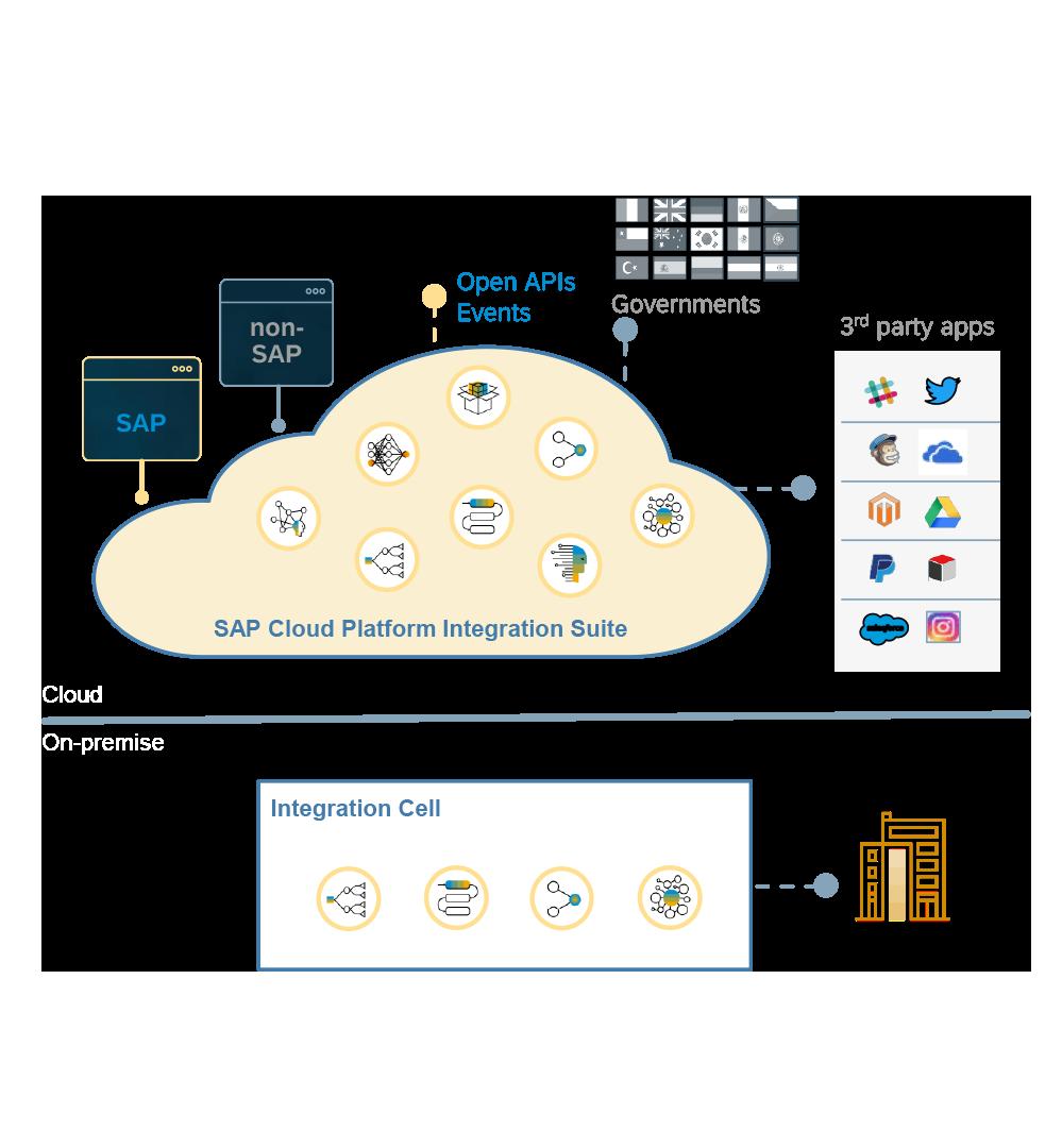 SAP Cloud Platform @ VNSG Integratie