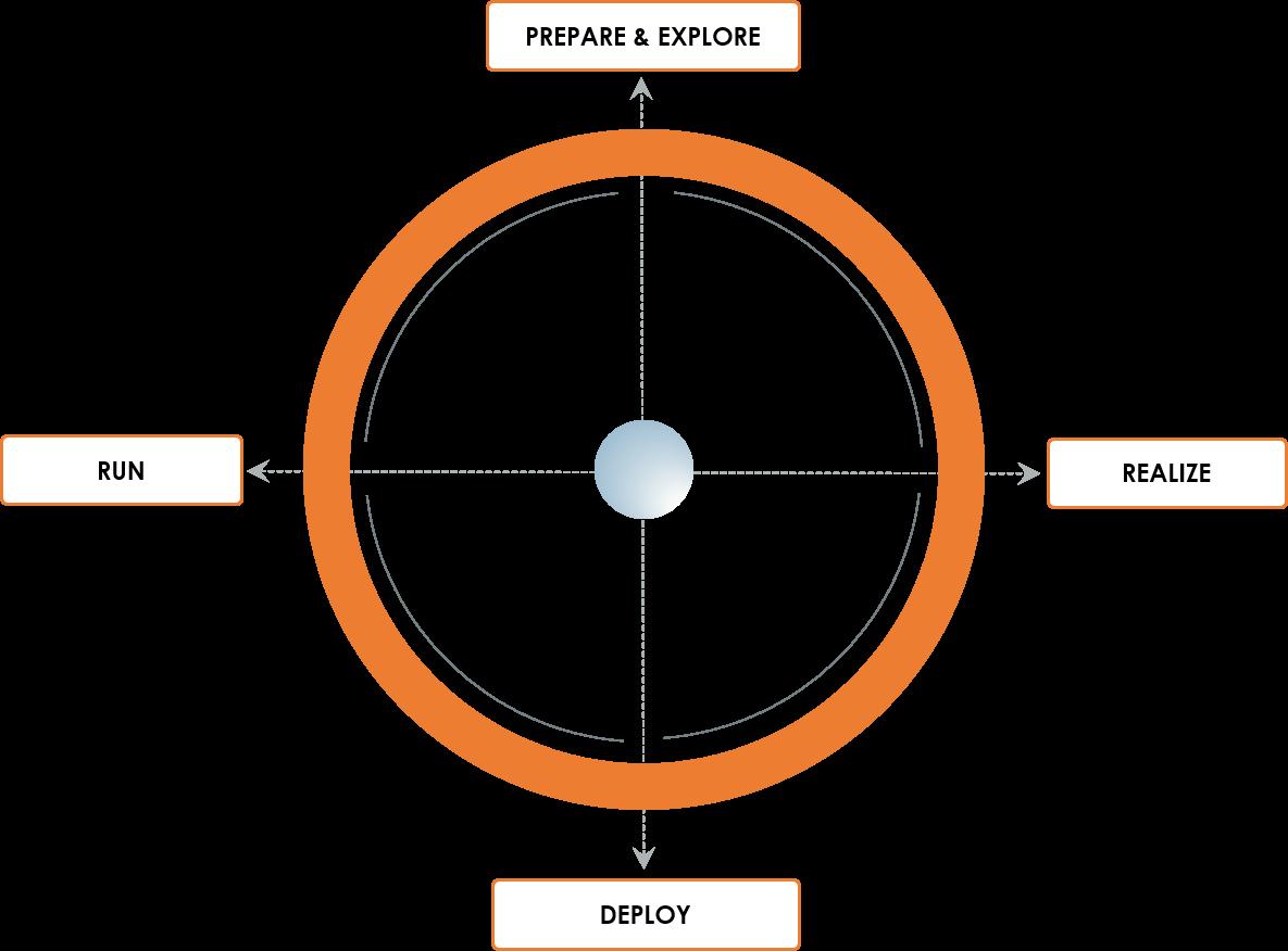 diagrame s4hana