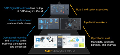 People Analytics et SAP